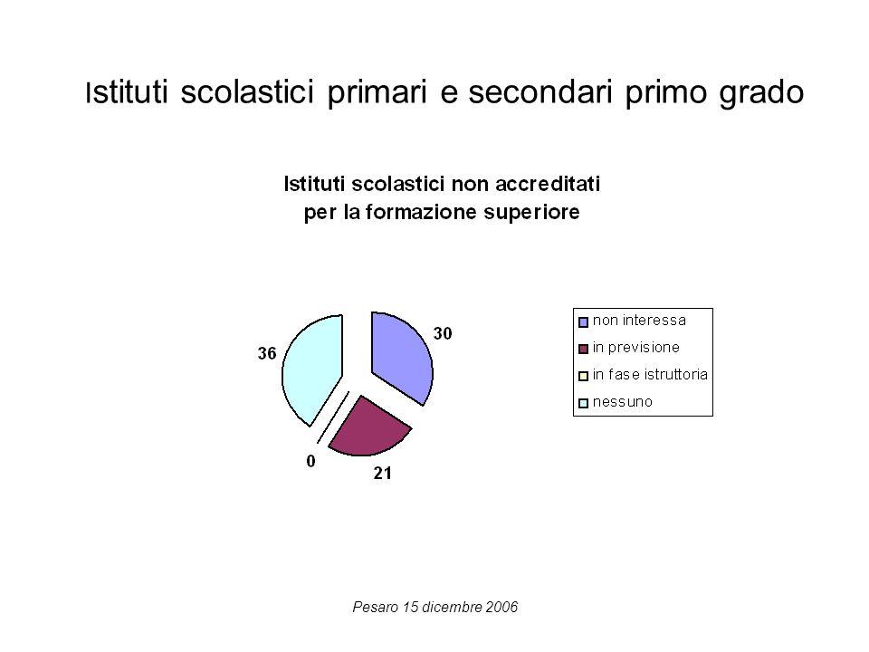 Pesaro 15 dicembre 2006 I stituti scolastici primari e secondari primo grado