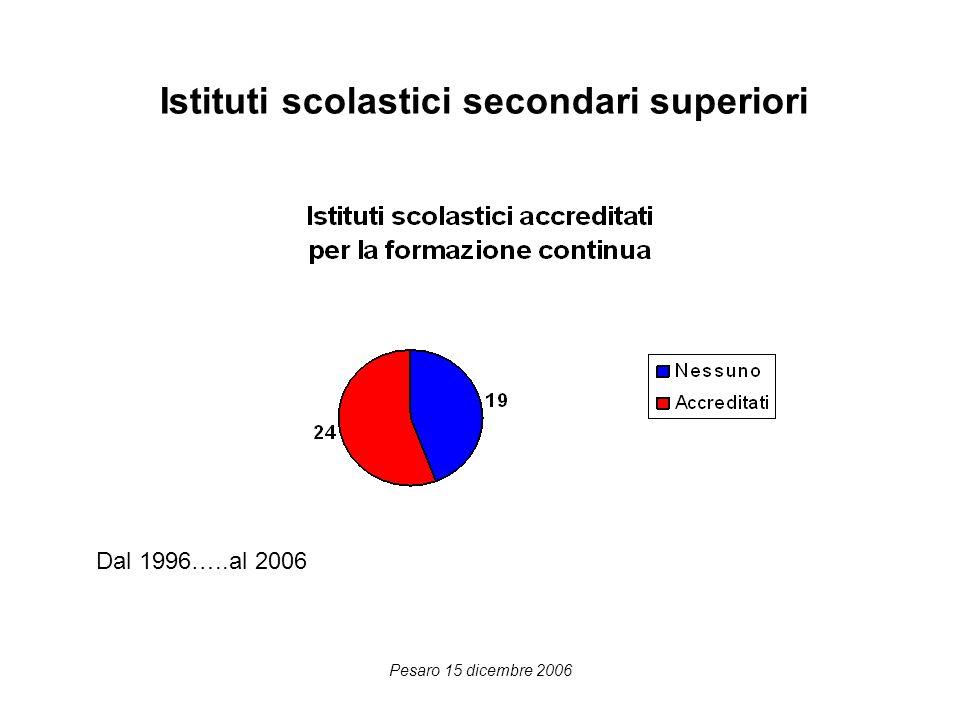 Pesaro 15 dicembre 2006 Istituti scolastici secondari superiori Dal 1996…..al 2006