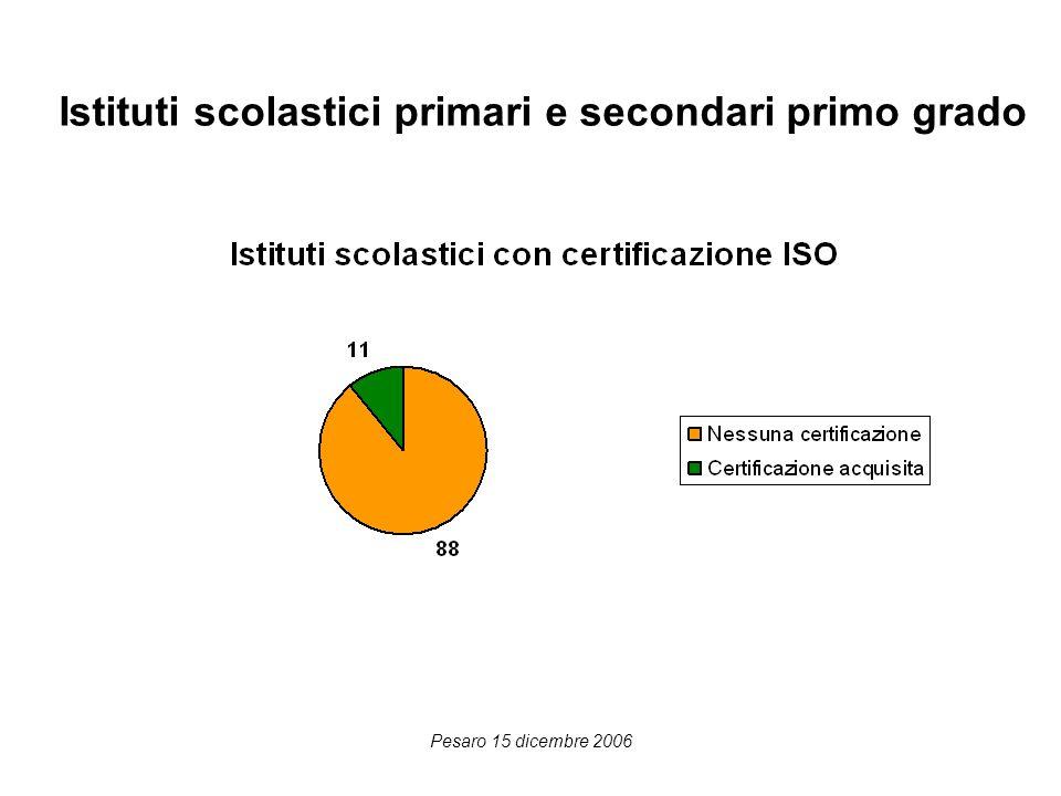 Pesaro 15 dicembre 2006 Quesito 5 Certificazione ISO9001 ancora non conseguita Finita la documentazione Finiti gli audit Finito il riesame della Direzione Specificare un valore personalizzato ( Risposta aperta )