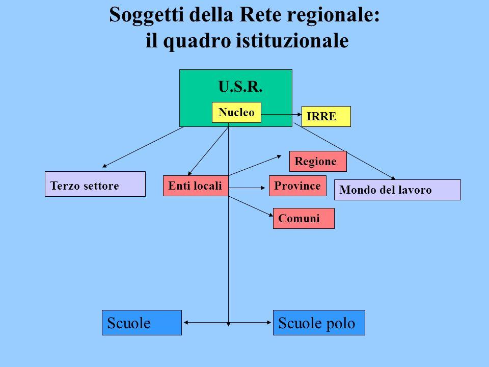 Soggetti della Rete regionale: il quadro istituzionale Terzo settore Mondo del lavoro Nucleo ScuoleScuole polo IRRE Enti locali Regione Province Comuni U.S.R.