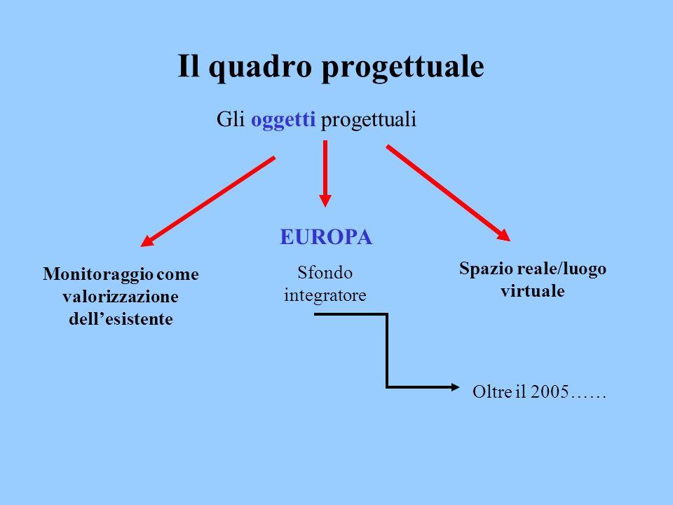 Il quadro progettuale Gli oggetti progettuali Monitoraggio come valorizzazione dellesistente EUROPA Sfondo integratore Oltre il 2005…… Spazio reale/luogo virtuale
