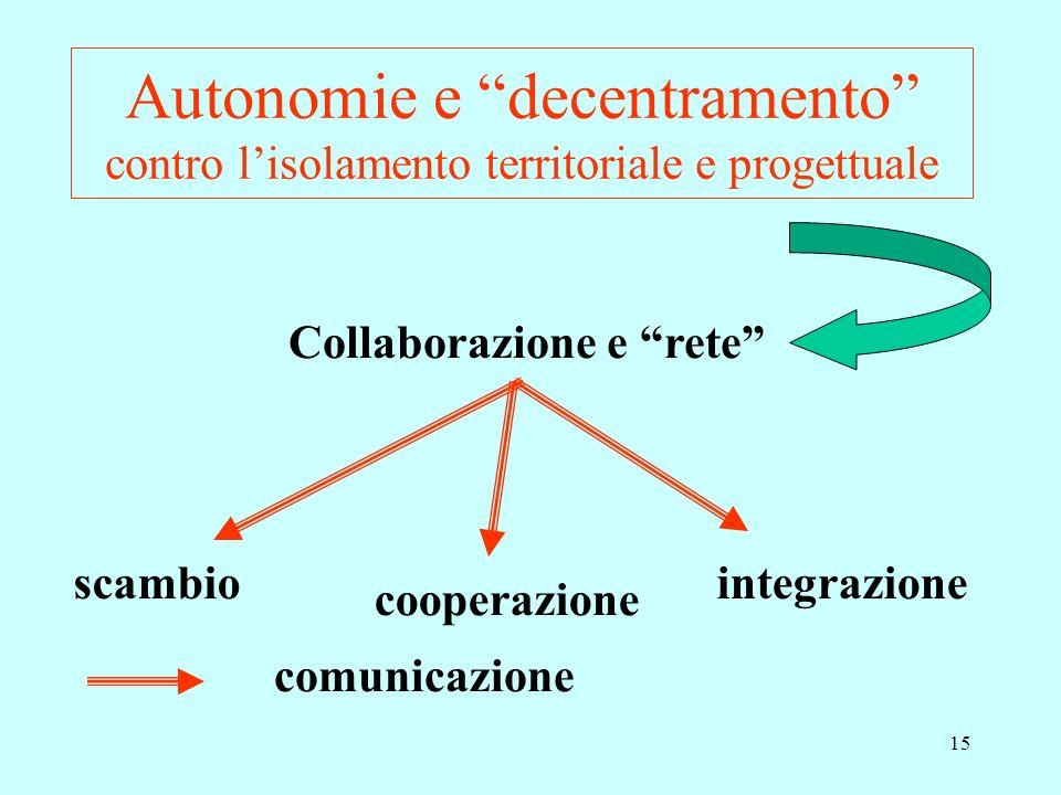 15 Autonomie e decentramento contro lisolamento territoriale e progettuale Collaborazione e rete scambio cooperazione integrazione comunicazione