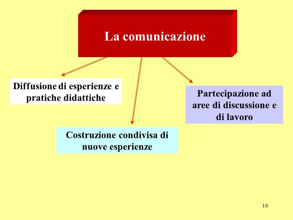 16 La comunicazione Diffusione di esperienze e pratiche didattiche Costruzione condivisa di nuove esperienze Partecipazione ad aree di discussione e di lavoro