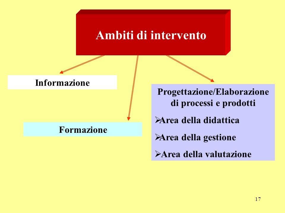 17 Ambiti di intervento Informazione Formazione Progettazione/Elaborazione di processi e prodotti Area della didattica Area della gestione Area della valutazione