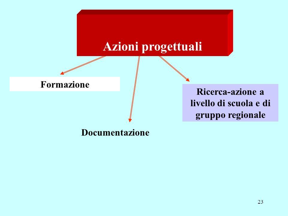 23 Azioni progettuali Formazione Documentazione Ricerca-azione a livello di scuola e di gruppo regionale