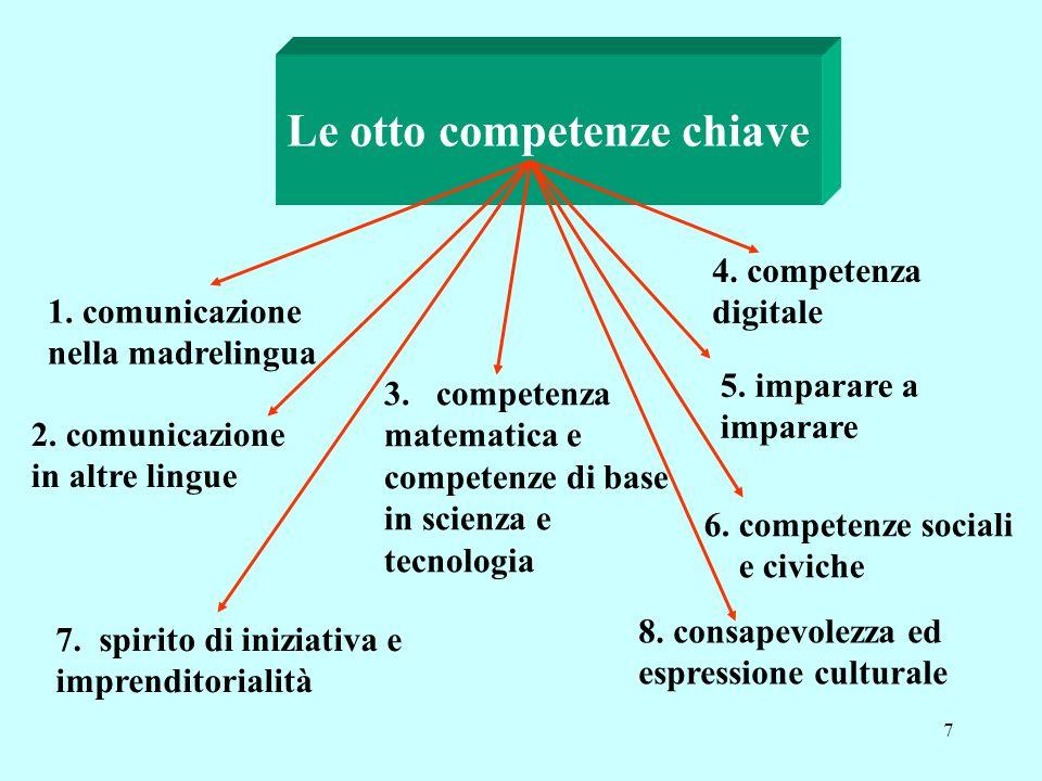 7 Le otto competenze chiave 1.comunicazione nella madrelingua 2.