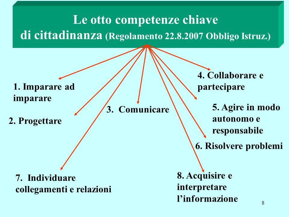 8 Le otto competenze chiave di cittadinanza (Regolamento 22.8.2007 Obbligo Istruz.) 1.