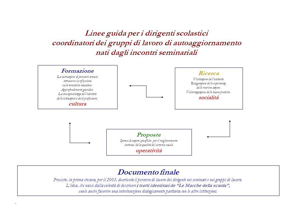 . Documento finale Previsto, in prima stesura, per il 2005, descriverà il percorso di lavoro dei dirigenti nei seminari e nei gruppi di lavoro. Lidea,