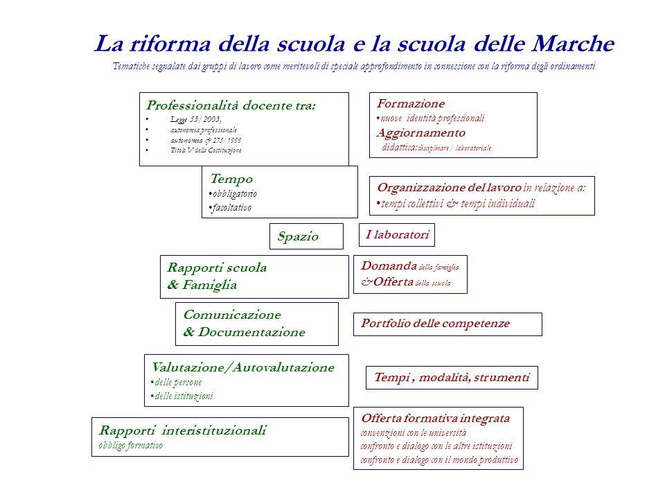 Professionalità docente tra: Legge 53/2003, autonomia professionale autonomia cfr 275/1999 Titolo V della Costituzione Formazione nuove identità profe