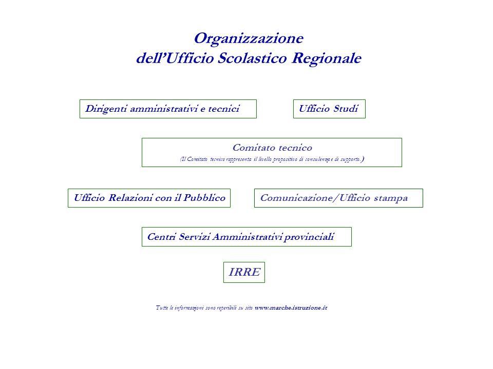 Centri Servizi Amministrativi provinciali Ufficio Studi IRRE Ufficio Relazioni con il Pubblico Dirigenti amministrativi e tecnici Comitato tecnico (Il Comitato tecnico rappresenta il livello propositivo di consulenza e di supporto.