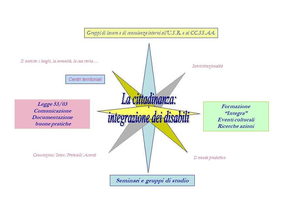 Il mondo produttivo Interistituzionalità Convenzioni/Intese/Protocolli/Accordi Formazione Integra Eventi culturali Ricerche azioni Gruppi di lavoro e