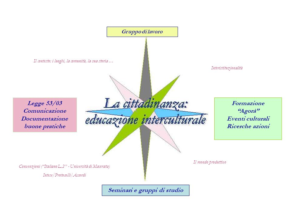 Il mondo produttivo Interistituzionalità Convenzioni (Italiano L.2 - Università di Macerata) Intese/Protocolli/Accordi Gruppo di lavoro Formazione Ago