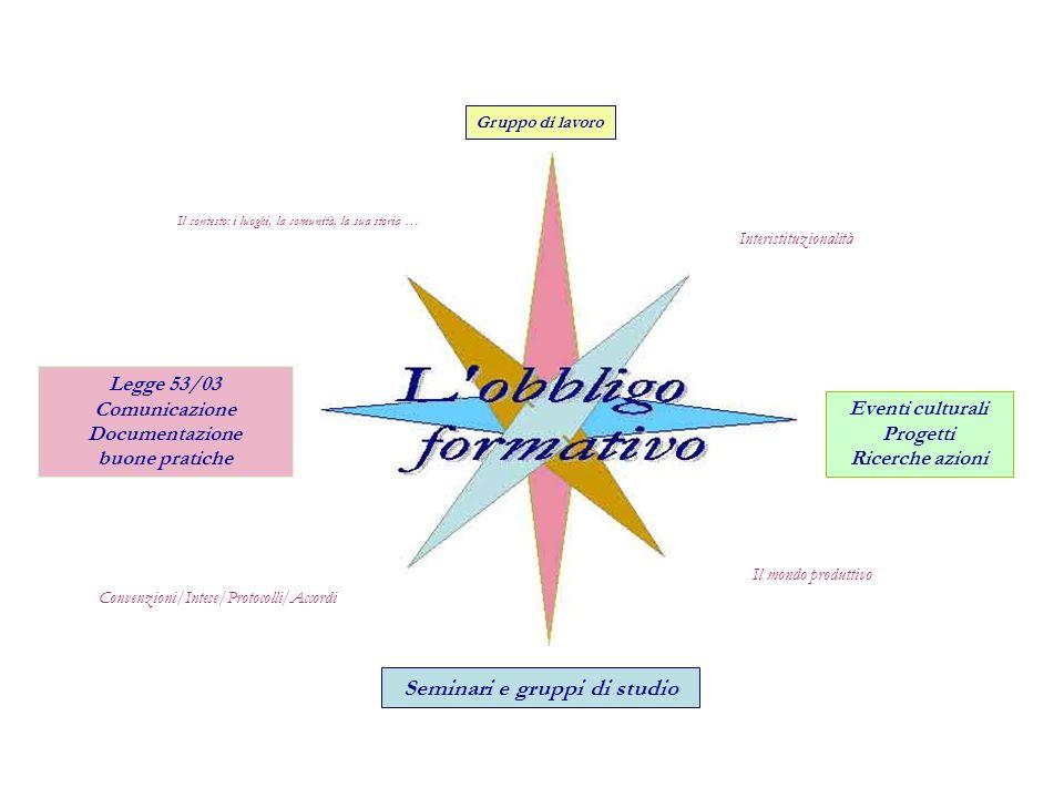 Il mondo produttivo Interistituzionalità Convenzioni/Intese/Protocolli/Accordi Gruppo di lavoro Eventi culturali Progetti Ricerche azioni Legge 53/03