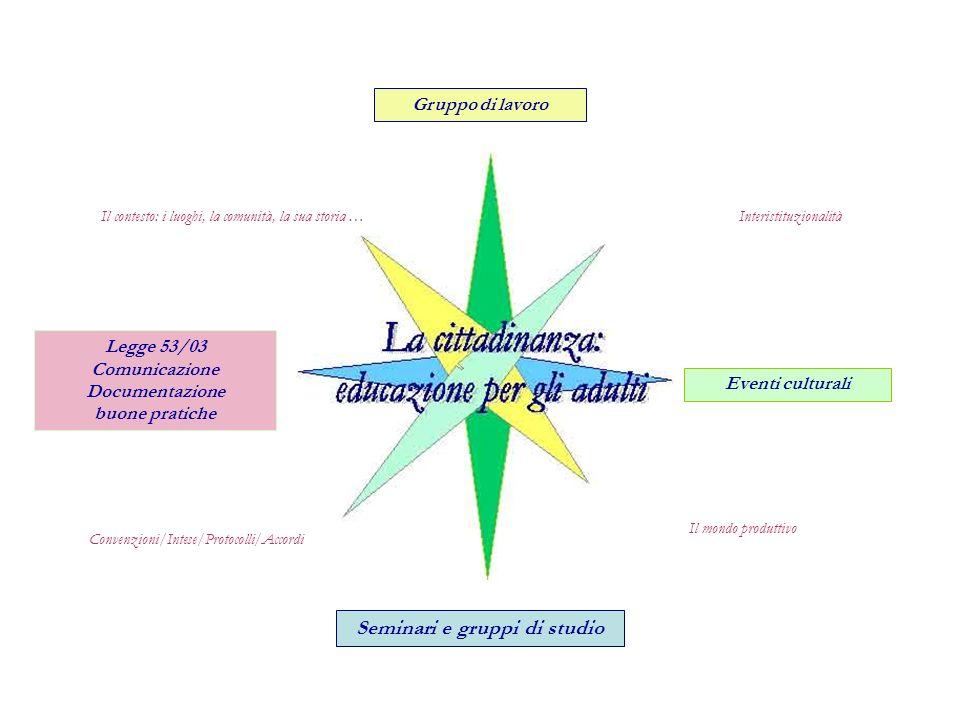 Il mondo produttivo Interistituzionalità Convenzioni/Intese/Protocolli/Accordi Gruppo di lavoro Eventi culturali Legge 53/03 Comunicazione Documentazi