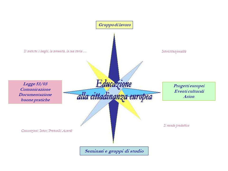 Il mondo produttivo Interistituzionalità Convenzioni/Intese/Protocolli/Accordi Gruppo di lavoro Progetti europei Eventi culturali Arion Legge 53/03 Co