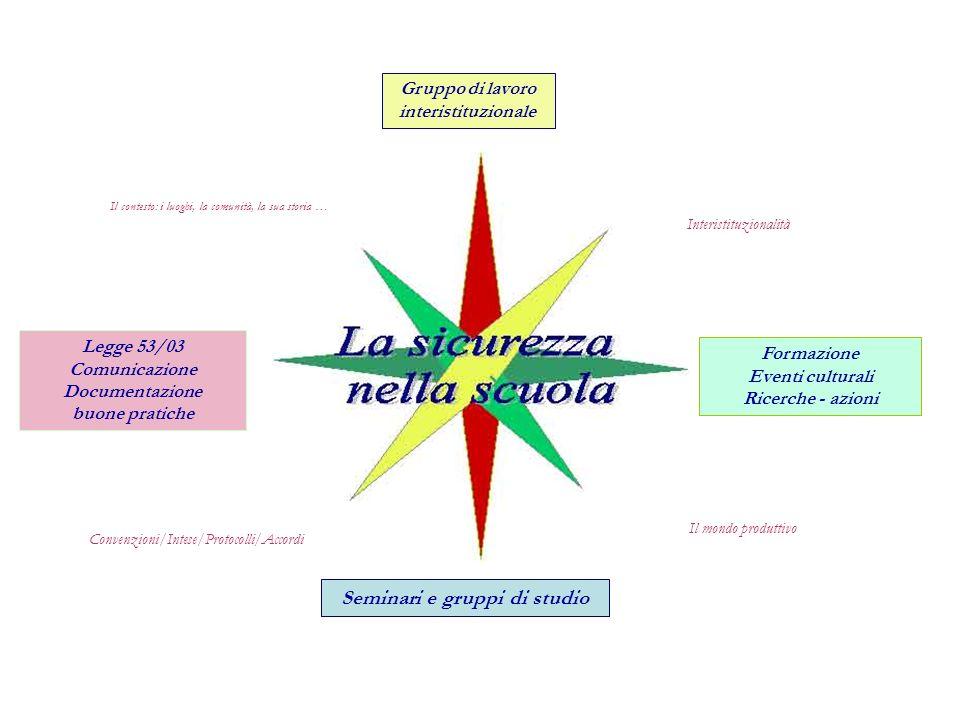 Il mondo produttivo Interistituzionalità Convenzioni/Intese/Protocolli/Accordi Gruppo di lavoro interistituzionale Formazione Eventi culturali Ricerch