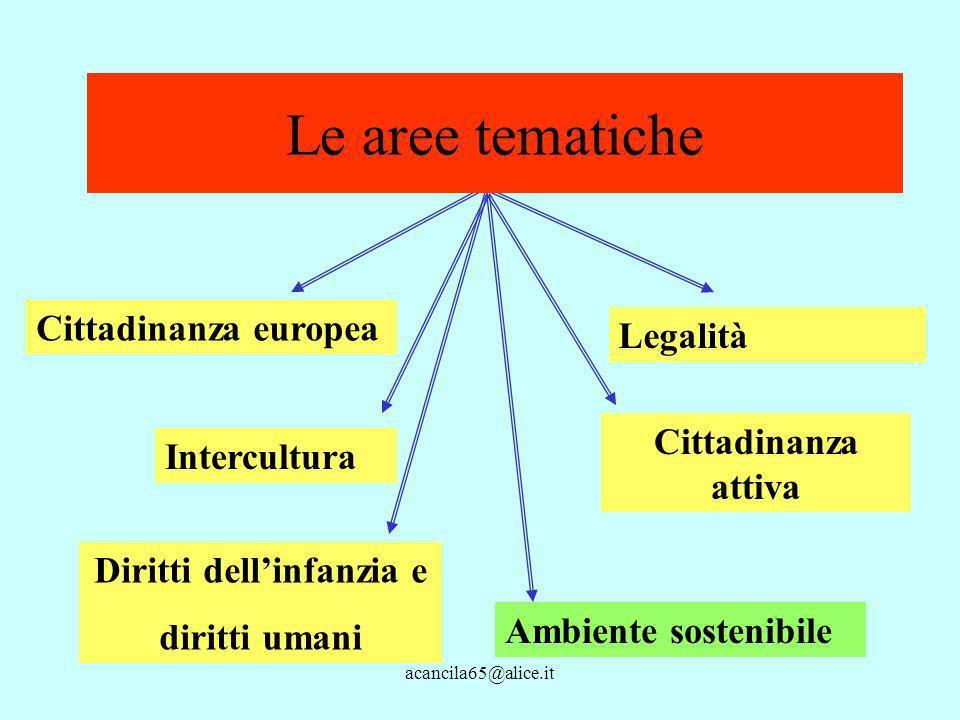 acancila65@alice.it Legalità Cittadinanza europea Diritti dellinfanzia e diritti umani Le aree tematiche Intercultura Cittadinanza attiva Ambiente sostenibile