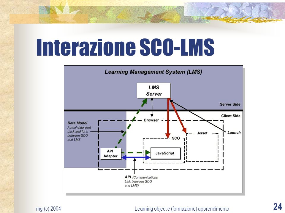 mg (c) 2004Learning object e (formazione) apprendimento 24 Interazione SCO-LMS