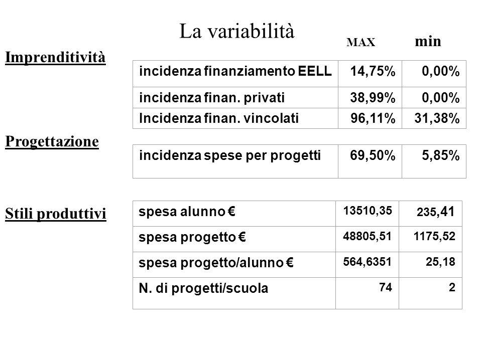 La variabilità Imprenditività incidenza finanziamento EELL14,75%0,00% incidenza finan.
