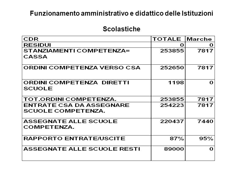 Spese per le funzioni amministrative, tecniche ed ausiliarie nelle istituzioni scolastiche
