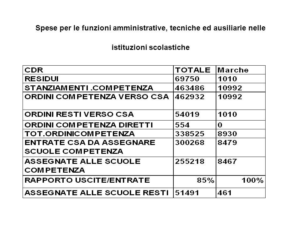 Spese per supplenze brevi del personale docente, amministrativo, tecnico e ausiliario