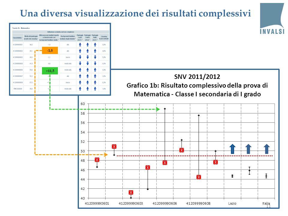 11 +11,5 -1,8 Una diversa visualizzazione dei risultati complessivi