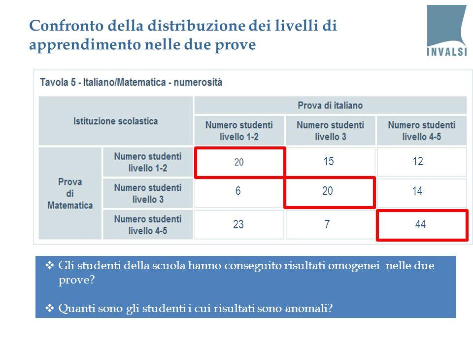 1512 6 23 Gli studenti della scuola hanno conseguito risultati omogenei nelle due prove? Quanti sono gli studenti i cui risultati sono anomali? 6 447