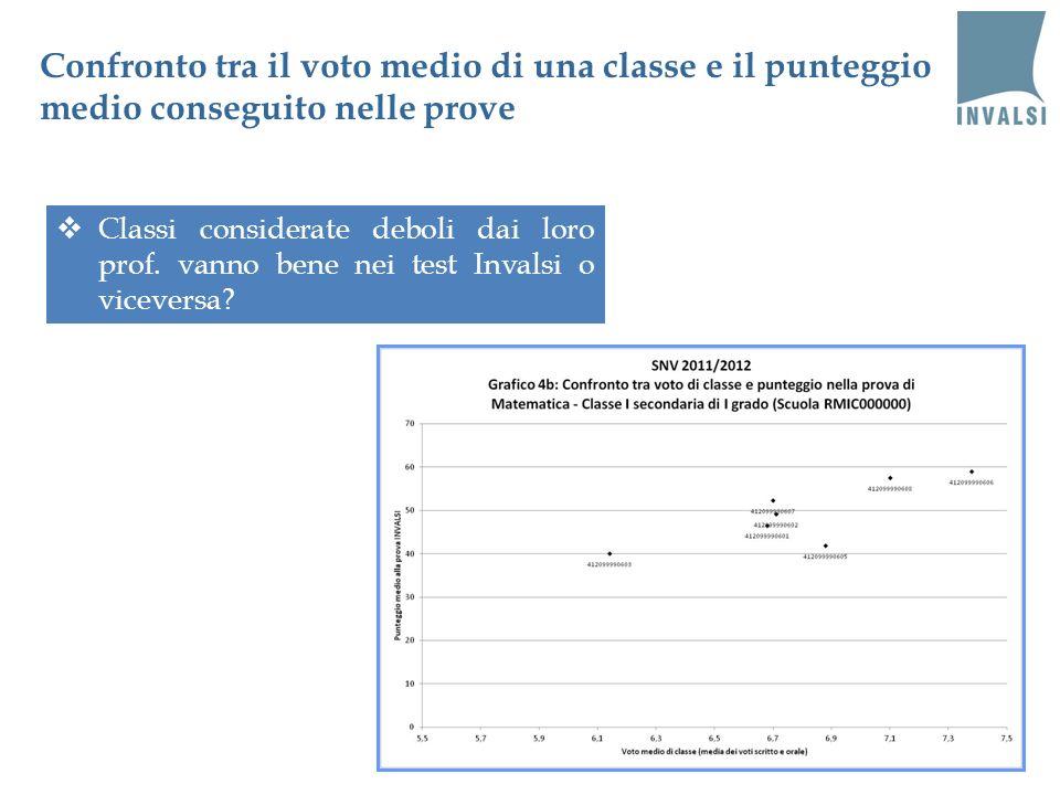 Confronto tra il voto medio di una classe e il punteggio medio conseguito nelle prove Classi considerate deboli dai loro prof. vanno bene nei test Inv