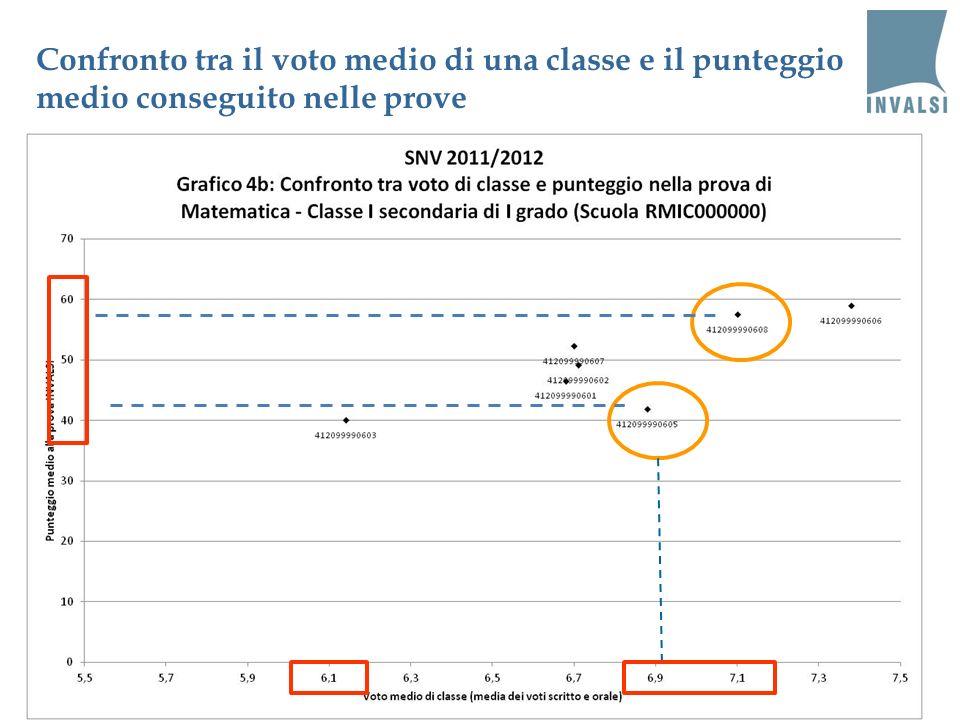 1707/01/2014Notarbartolo - Pistoresi - Pozio Confronto tra il voto medio di una classe e il punteggio medio conseguito nelle prove