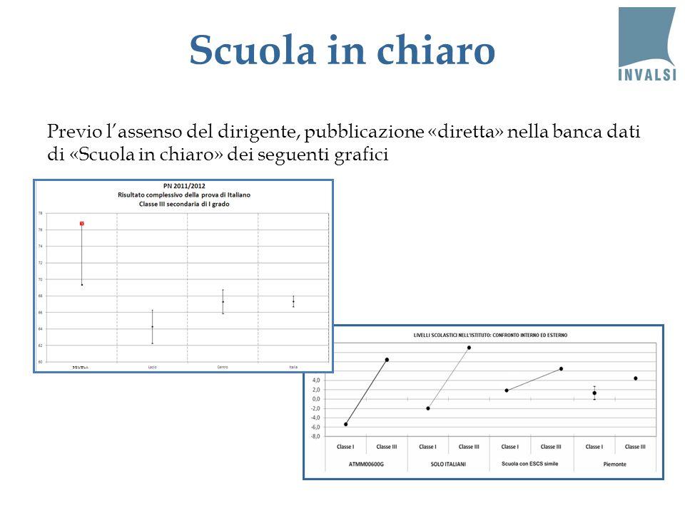 Scuola in chiaro Previo lassenso del dirigente, pubblicazione «diretta» nella banca dati di «Scuola in chiaro» dei seguenti grafici SCUOLA