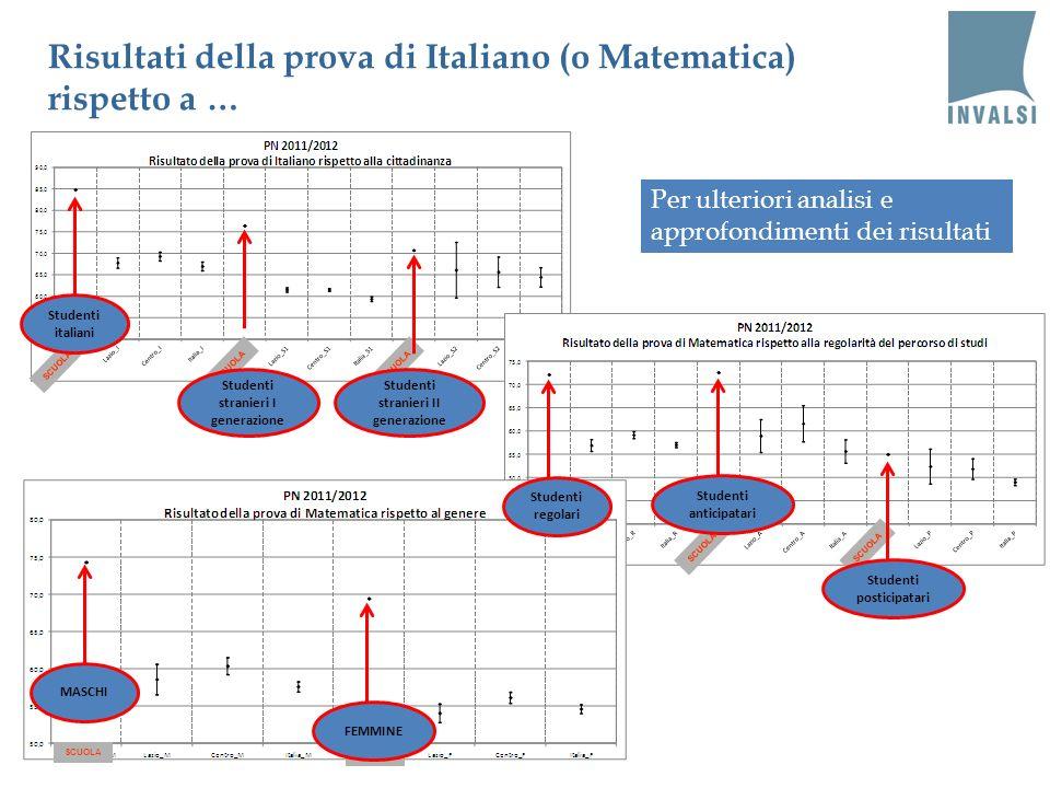Risultati della prova di Italiano (o Matematica) rispetto a … Per ulteriori analisi e approfondimenti dei risultati SCUOLA Studenti italiani Studenti