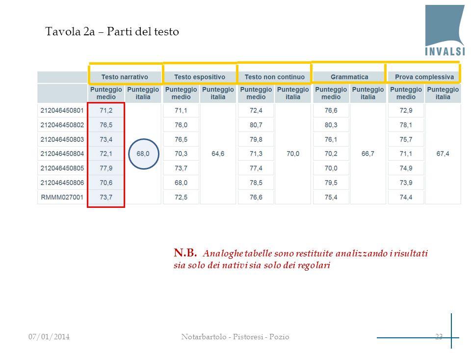 Tavola 2a – Parti del testo 2307/01/2014Notarbartolo - Pistoresi - Pozio N.B. Analoghe tabelle sono restituite analizzando i risultati sia solo dei na