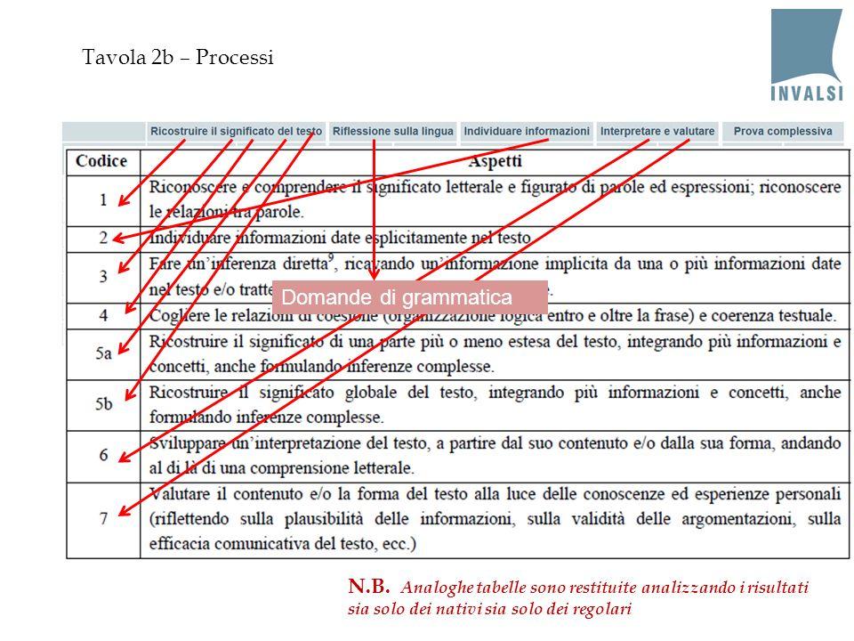 Tavola 2b – Processi Domande di grammatica N.B. Analoghe tabelle sono restituite analizzando i risultati sia solo dei nativi sia solo dei regolari