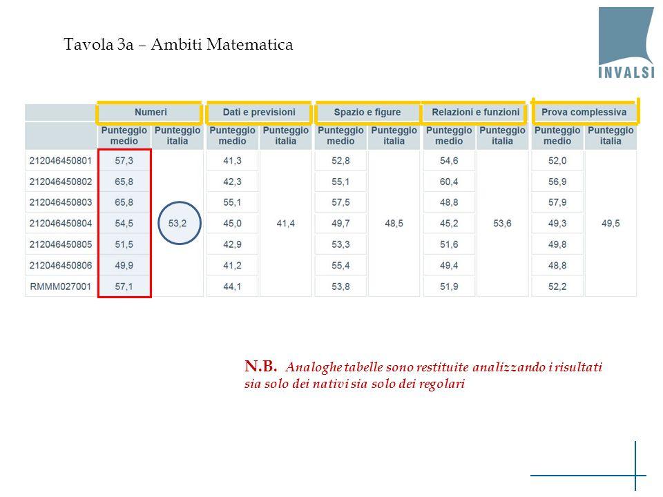 Tavola 3a – Ambiti Matematica N.B. Analoghe tabelle sono restituite analizzando i risultati sia solo dei nativi sia solo dei regolari