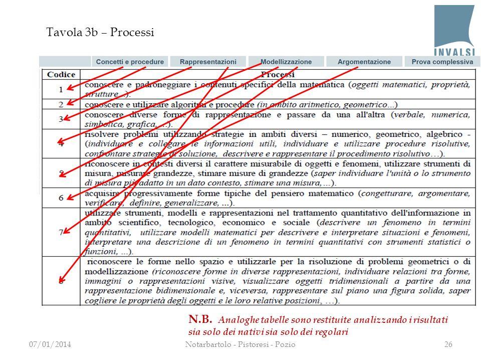 Tavola 3b – Processi 2607/01/2014Notarbartolo - Pistoresi - Pozio N.B. Analoghe tabelle sono restituite analizzando i risultati sia solo dei nativi si