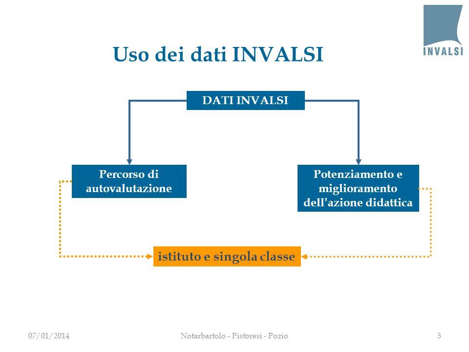 Percorso di autovalutazione Potenziamento e miglioramento dellazione didattica istituto e singola classe DATI INVALSI Uso dei dati INVALSI 07/01/20145