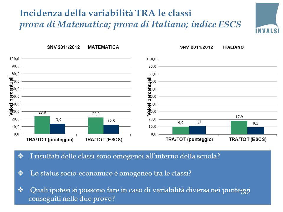 Incidenza della variabilità TRA le classi prova di Matematica; prova di Italiano; indice ESCS SNV 2011/2012 ITALIANO I risultati delle classi sono omo