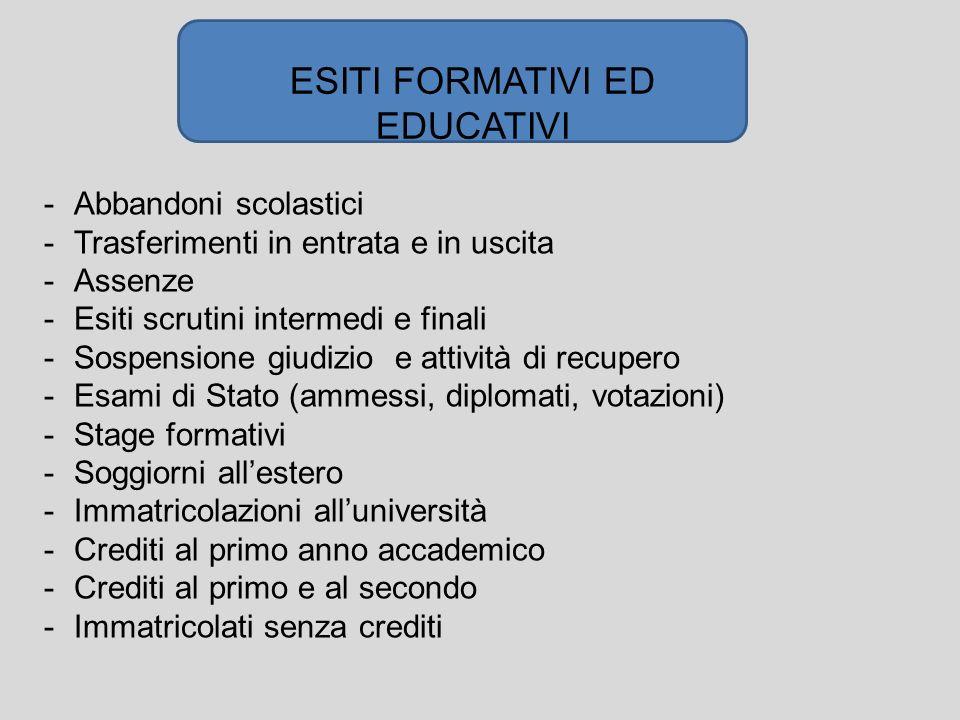 ESITI FORMATIVI ED EDUCATIVI -Abbandoni scolastici -Trasferimenti in entrata e in uscita -Assenze -Esiti scrutini intermedi e finali -Sospensione giud