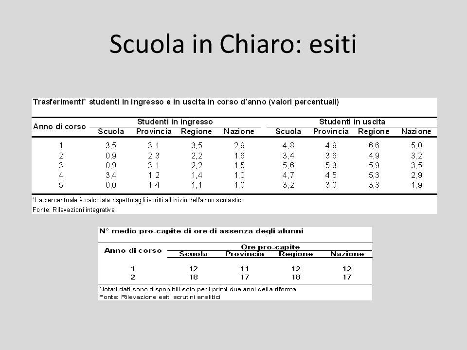 Scuola in Chiaro: esiti