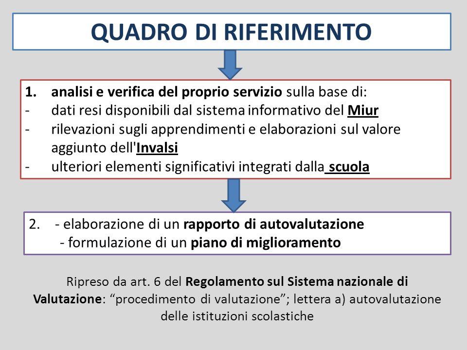 QUADRO DI RIFERIMENTO 2.- elaborazione di un rapporto di autovalutazione - formulazione di un piano di miglioramento 1.analisi e verifica del proprio