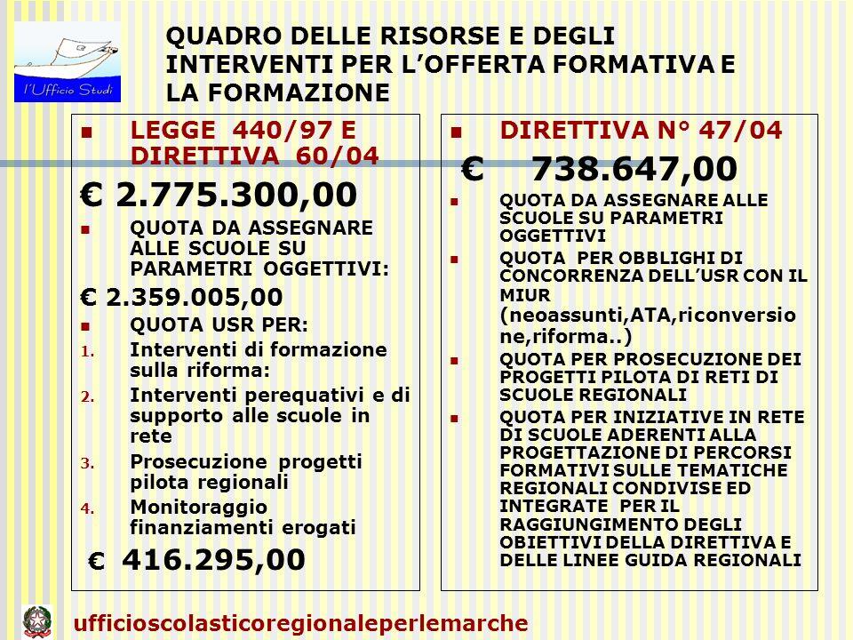 QUADRO DELLE RISORSE E DEGLI INTERVENTI PER LOFFERTA FORMATIVA E LA FORMAZIONE LEGGE 440/97 E DIRETTIVA 60/04 2.775.300,00 QUOTA DA ASSEGNARE ALLE SCU