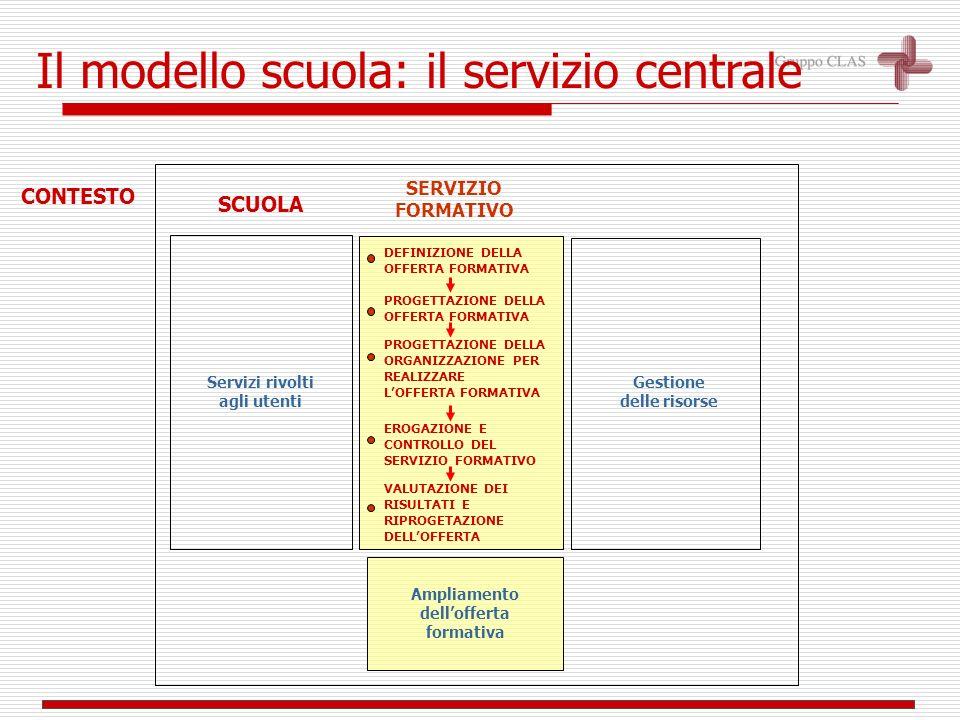 SCUOLACONTESTO Il modello scuola Ampliamento dellofferta formativa Servizi rivolti agli utenti Gestione delle risorse SERVIZIO FORMATIVO utenti
