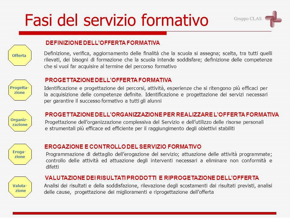 Ampliamento dellofferta formativa Servizi rivolti agli utenti Gestione delle risorse SERVIZIO FORMATIVO CONTESTO SCUOLA DEFINIZIONE DELLA OFFERTA FORM