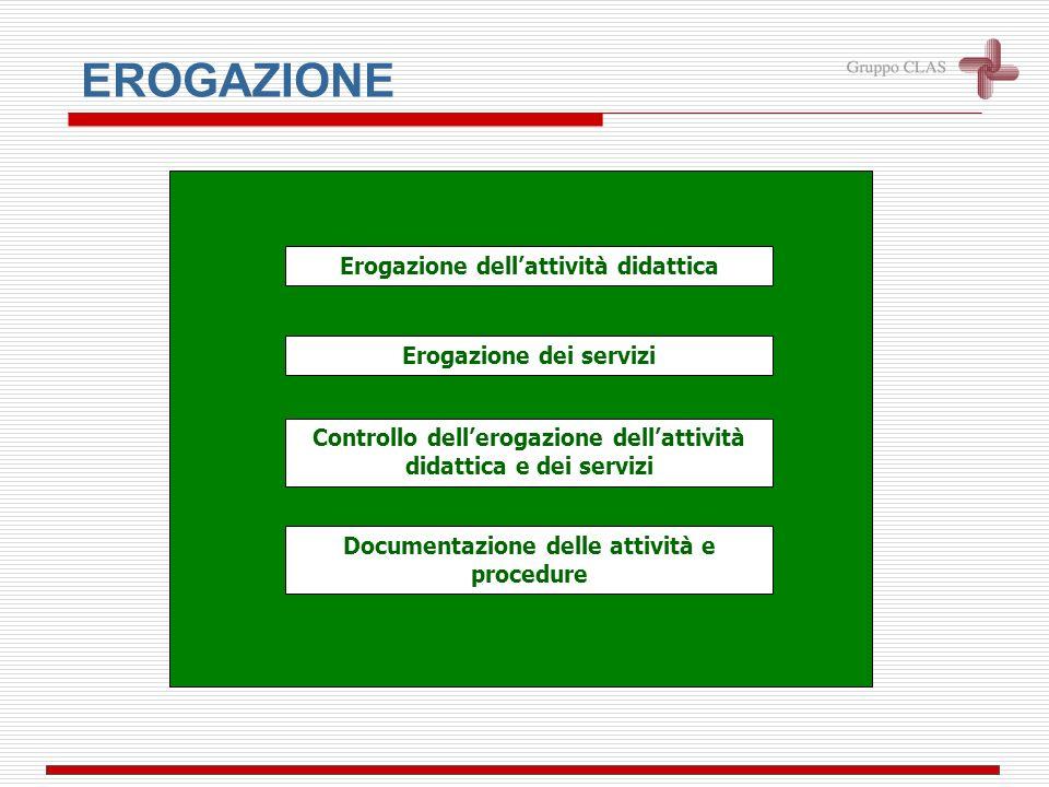 Pianificazione didattica Gestione delle risorse interne e della comunicazione interna ed esterna Pianificazione dellapporto delle risorse esterne ORGANIZZAZIONE Pianificazione e sviluppo delle risorse Documentazione della pianificazione