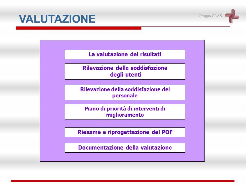 Controllo dellerogazione dellattività didattica e dei servizi Erogazione dellattività didattica EROGAZIONE Documentazione delle attività e procedure E