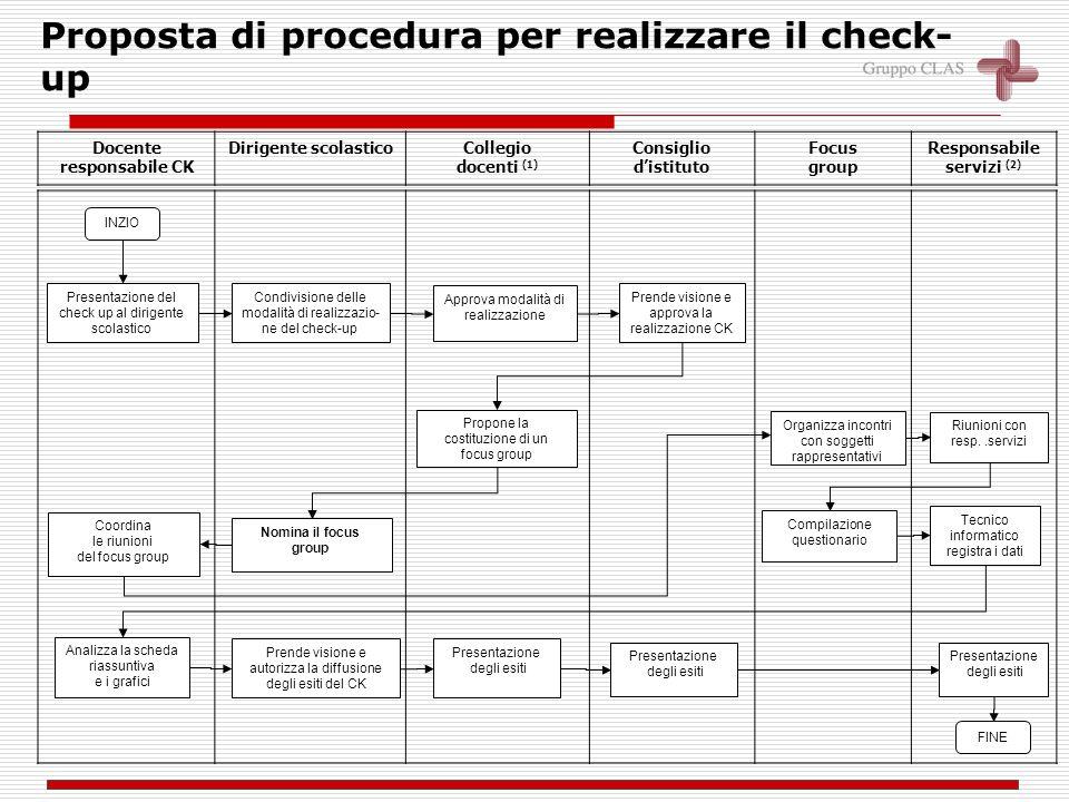 didattica Autonomia organizzativa Autonomia didattica Autonomia di ricerca e sperimentazione Alternanza scuola lavoro Qualità dellofferta formativa In