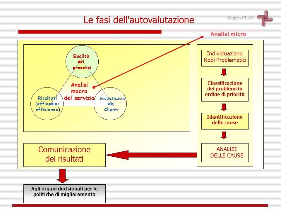 Analisi macro del servizio Identificazione delle cause Comunicazione dei risultati Agli organi decisionali per le politiche di miglioramento Individuazione principali problemi Il modello dell autovalutazione Analisi micro
