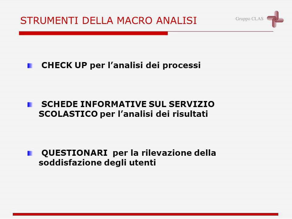 Analisi macro del servizio Qualità dei processi Soddisfazione dei Clienti Risultati (efficacia/ efficienza) Individuazione Nodi Problematici ANALISI D