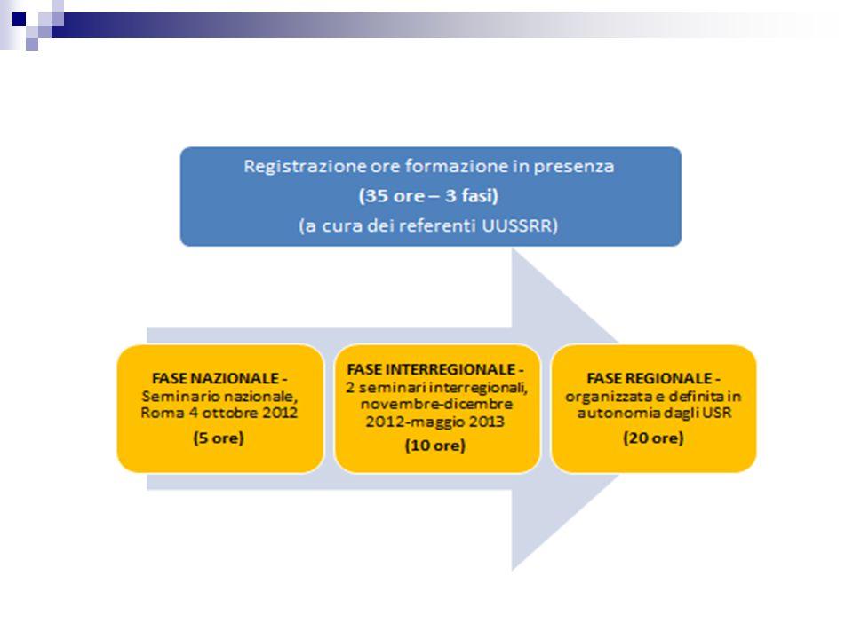 Piano di Formazione Dirigenti Scolastici Neo immessi 2012/2013