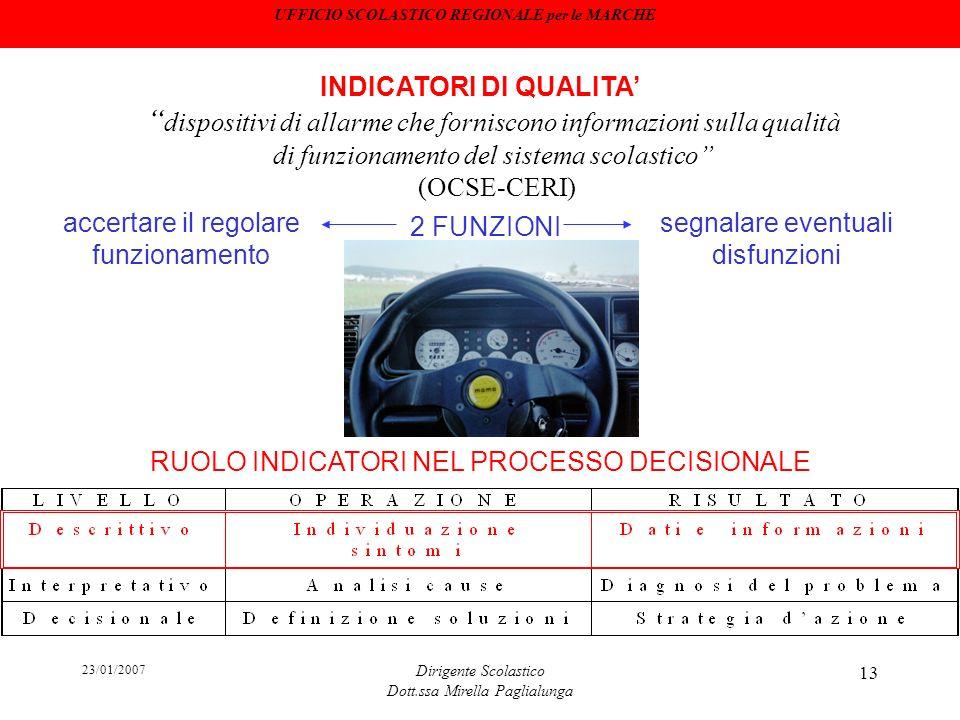 23/01/2007 Dirigente Scolastico Dott.ssa Mirella Paglialunga 13 dispositivi di allarme che forniscono informazioni sulla qualità di funzionamento del
